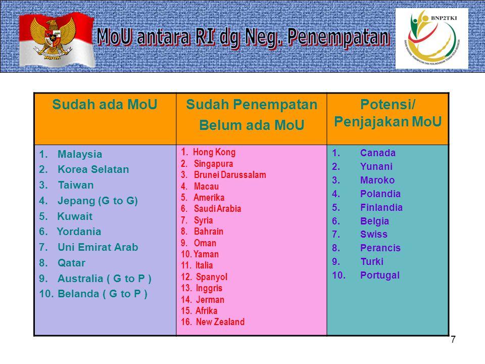 7 Sudah ada MoUSudah Penempatan Belum ada MoU Potensi/ Penjajakan MoU 1.Malaysia 2.Korea Selatan 3.Taiwan 4.Jepang (G to G) 5.