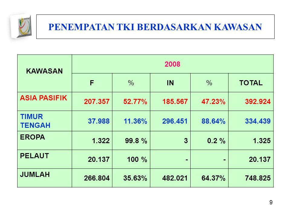 9 KAWASAN 2008 F%IN%TOTAL ASIA PASIFIK 207.35752.77%185.56747.23%392.924 TIMUR TENGAH 37.98811.36%296.45188.64%334.439 EROPA 1.32299.8 %30.2 %1.325 PELAUT 20.137100 %--20.137 JUMLAH 266.80435.63%482.02164.37%748.825 PENEMPATAN TKI BERDASARKAN KAWASAN