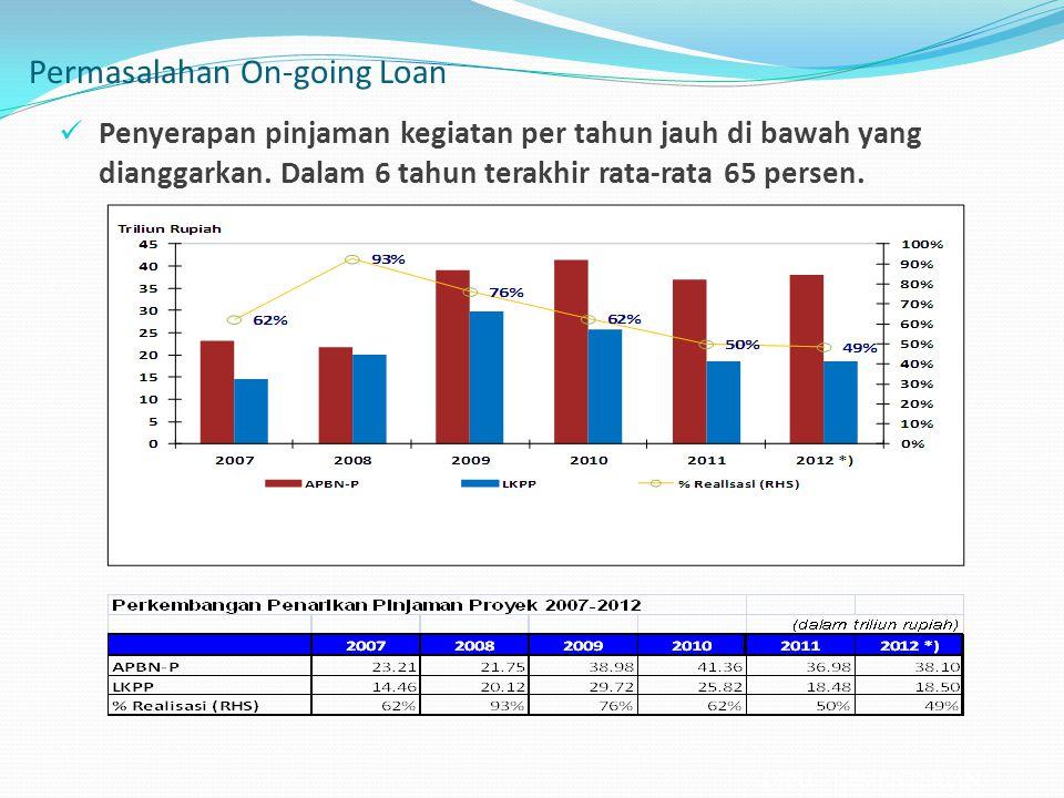 Penyerapan pinjaman kegiatan per tahun jauh di bawah yang dianggarkan. Dalam 6 tahun terakhir rata-rata 65 persen. Permasalahan On-going Loan