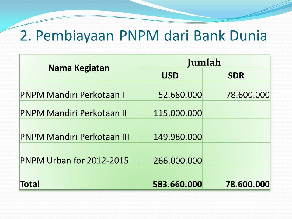 2. Pembiayaan PNPM dari Bank Dunia