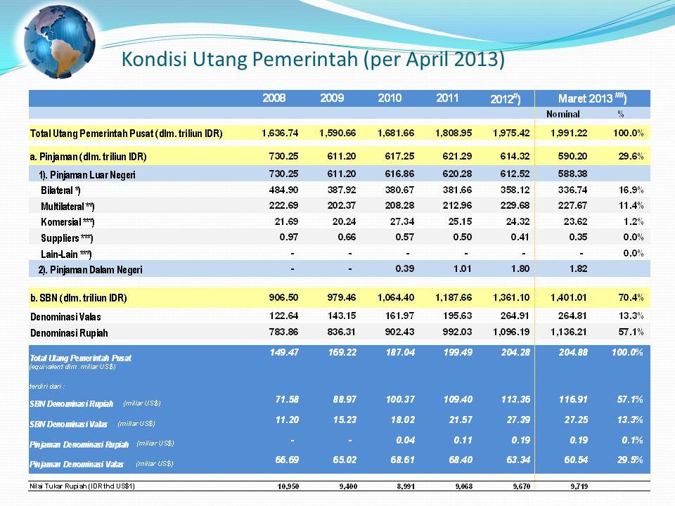 Kondisi Utang Pemerintah (per April 2013)