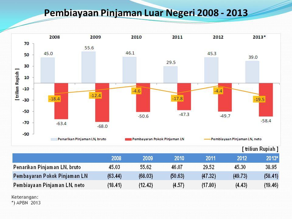 Keterangan: *) APBN 2013 Pembiayaan Pinjaman Luar Negeri 2008 - 2013