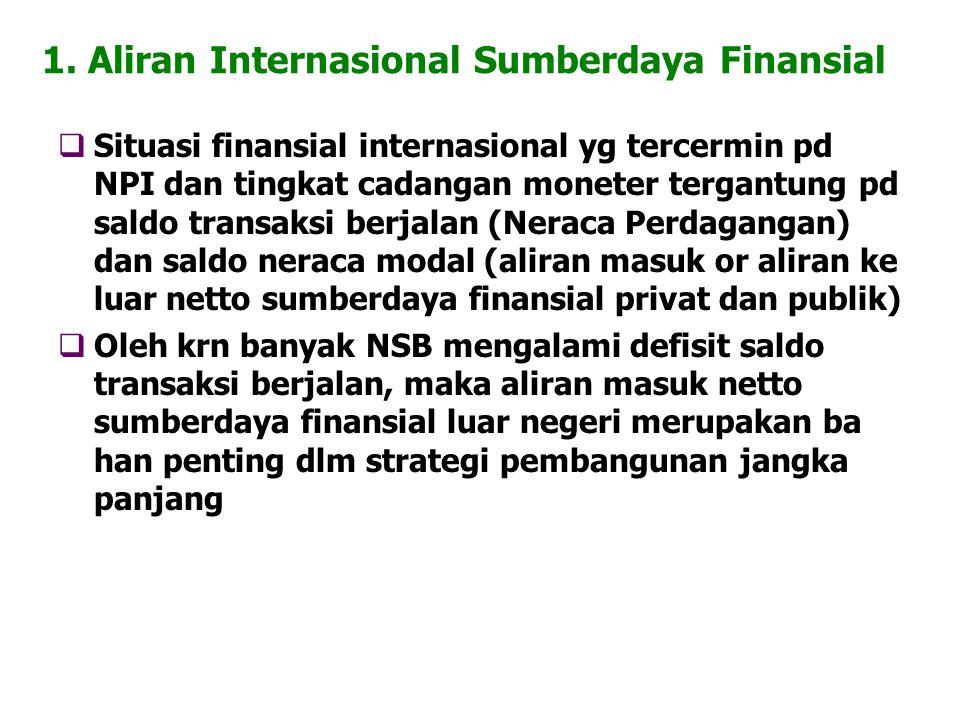1. Aliran Internasional Sumberdaya Finansial  Situasi finansial internasional yg tercermin pd NPI dan tingkat cadangan moneter tergantung pd saldo tr