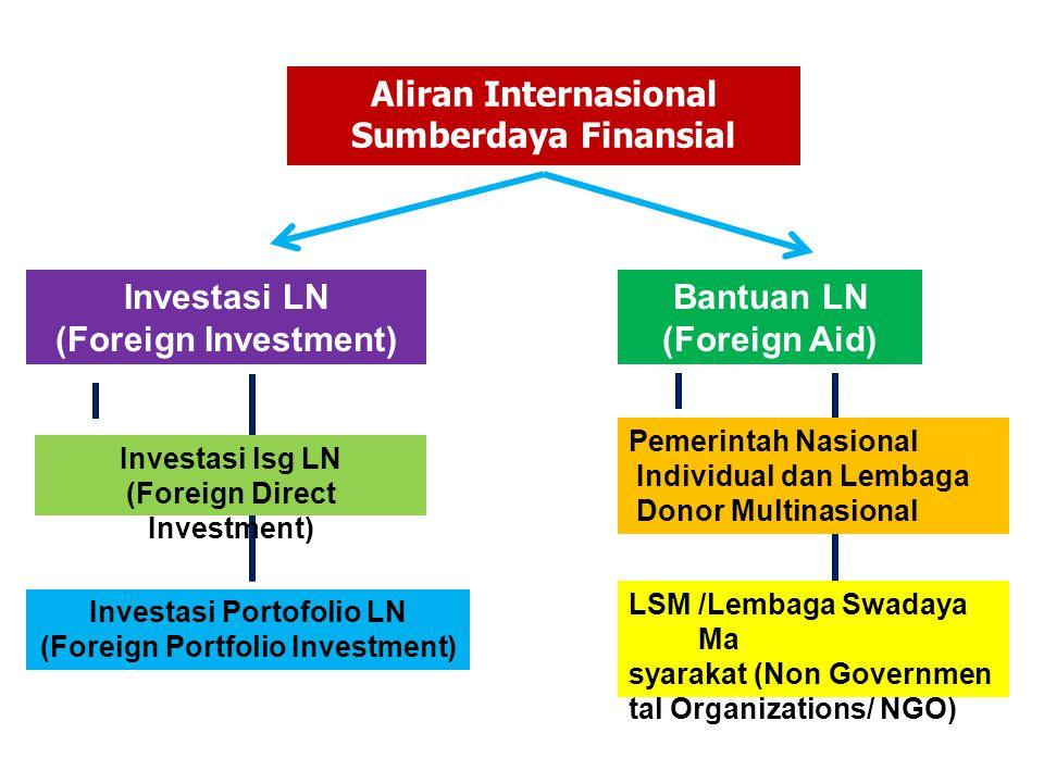 Aliran internasional sumberdaya finansial terdiri dari 2 (dua) bentuk utama, yaitu : a.Investasi lsg luar negeri privat dan investasi portofolio yg terdiri dari : 1.