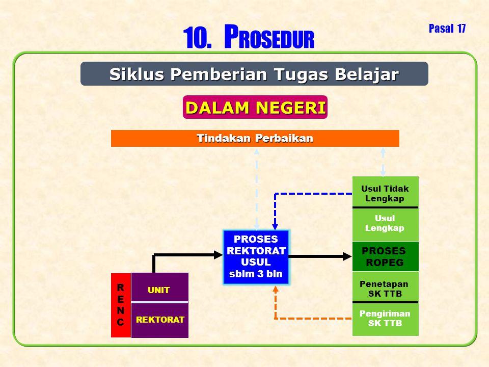 Siklus Pemberian Tugas Belajar PROSES REKTORAT USUL sblm 3 bln PROSES ROPEG Usul Tidak Lengkap Usul Lengkap Tindakan Perbaikan 10. P ROSEDUR Pasal 17