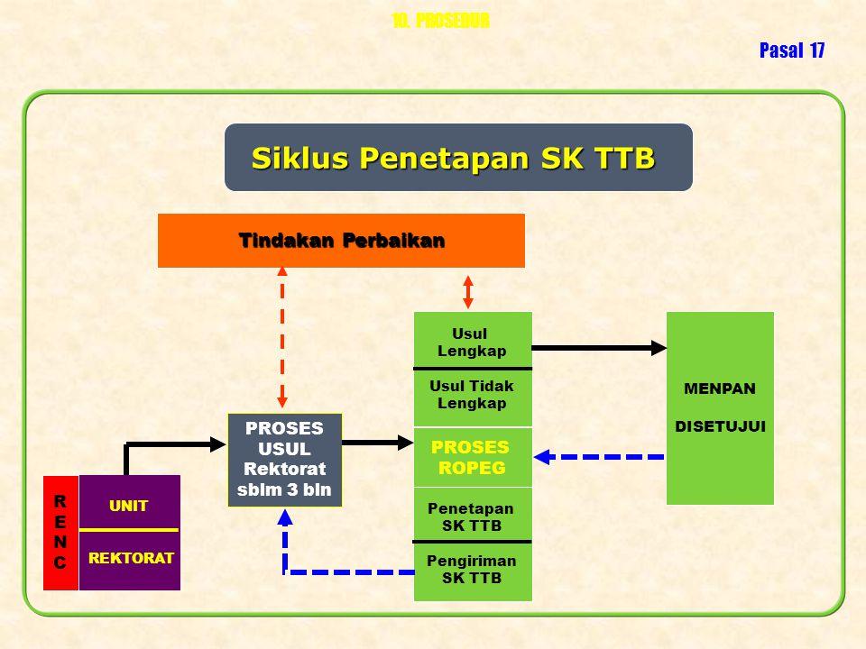 Siklus Penetapan SK TTB PROSES USUL Rektorat sblm 3 bln PROSES ROPEG Usul Lengkap Usul Tidak Lengkap MENPAN DISETUJUI Tindakan Perbaikan 10. PROSEDUR