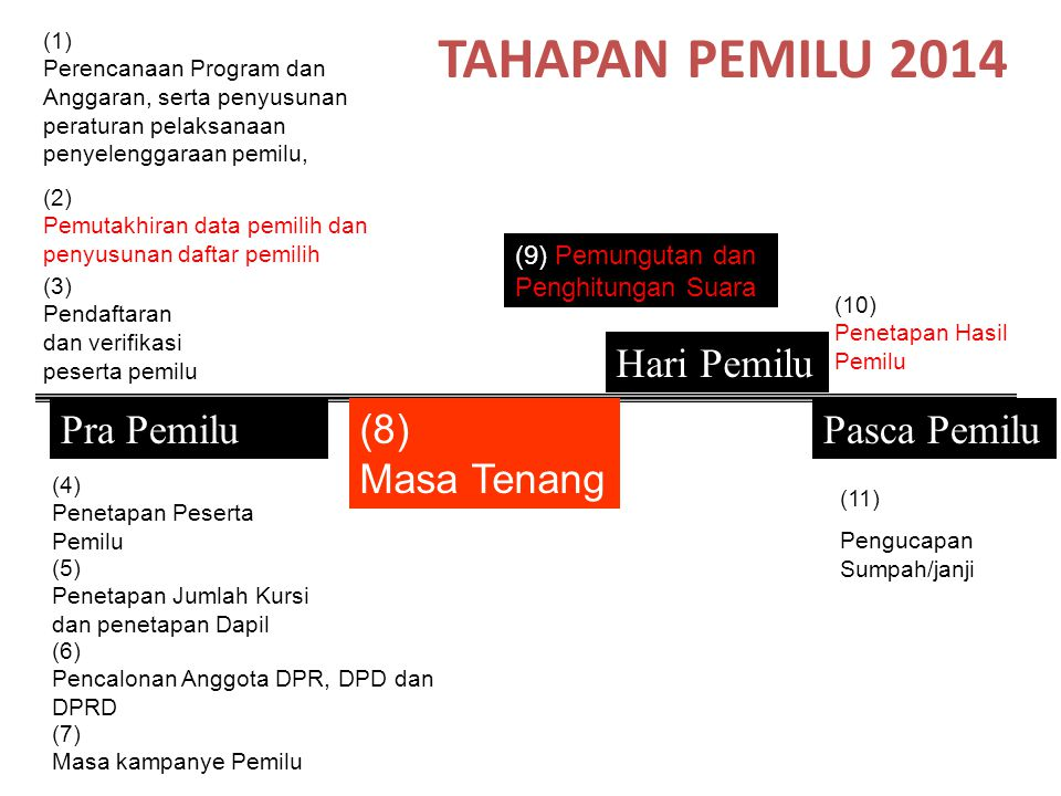 TAHAPAN PEMILU 2014 (11) Pengucapan Sumpah/janji Pra Pemilu Hari Pemilu Pasca Pemilu (2) Pemutakhiran data pemilih dan penyusunan daftar pemilih (3) P
