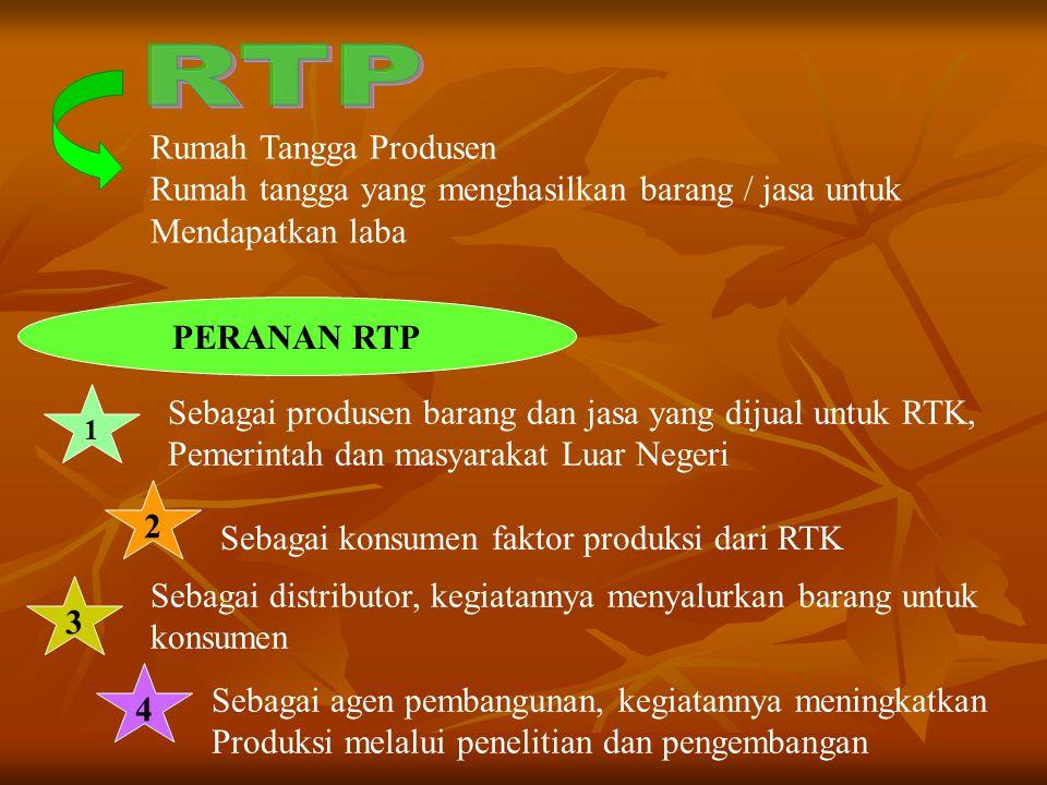 Rumah Tangga Produsen Rumah tangga yang menghasilkan barang / jasa untuk Mendapatkan laba PERANAN RTP 1 2 Sebagai produsen barang dan jasa yang dijual