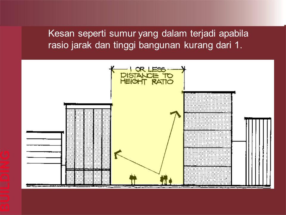 BUILDING Kesan seperti sumur yang dalam terjadi apabila rasio jarak dan tinggi bangunan kurang dari 1.