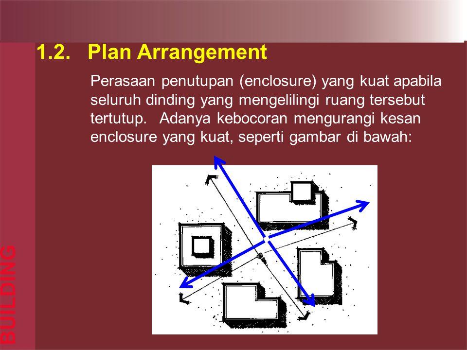 1.2. Plan Arrangement BUILDING Perasaan penutupan (enclosure) yang kuat apabila seluruh dinding yang mengelilingi ruang tersebut tertutup. Adanya kebo