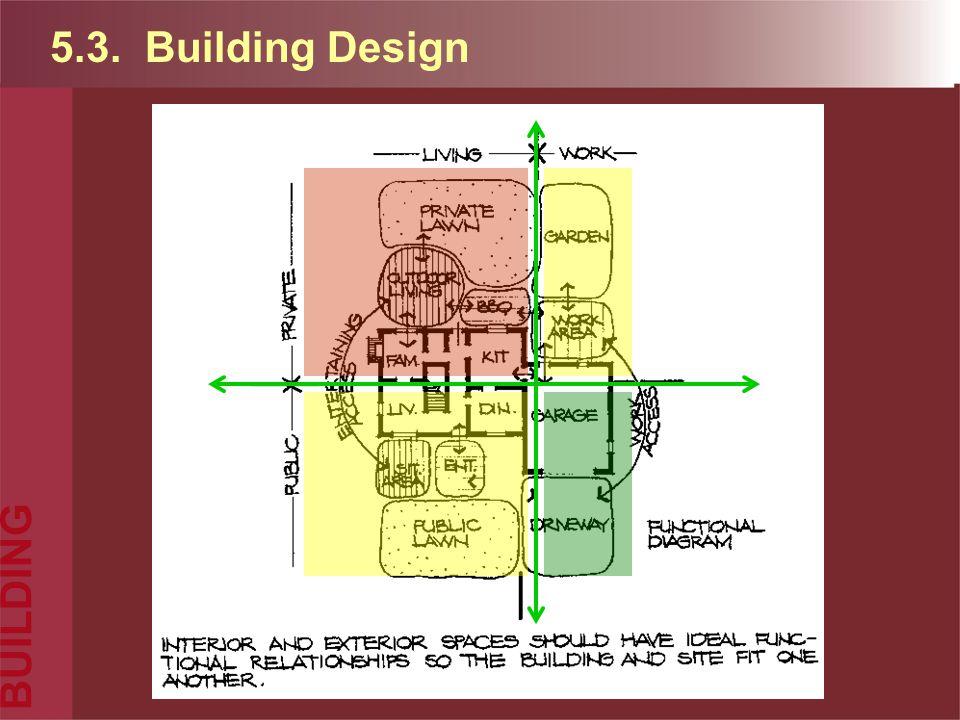 5.3. Building Design