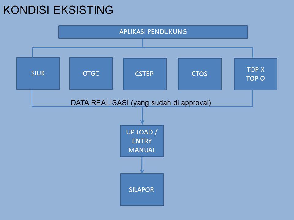 SIUK OTGC CSTEPCTOS TOP X TOP O DATA REALISASI (yang sudah di approval) UP LOAD / ENTRY MANUAL SILAPOR KONDISI EKSISTING APLIKASI PENDUKUNG