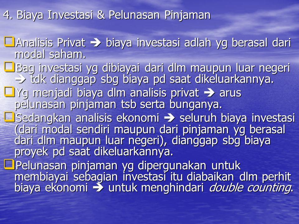 4. Biaya Investasi & Pelunasan Pinjaman  Analisis Privat  biaya investasi adlah yg berasal dari modal saham.  Bag investasi yg dibiayai dari dlm ma