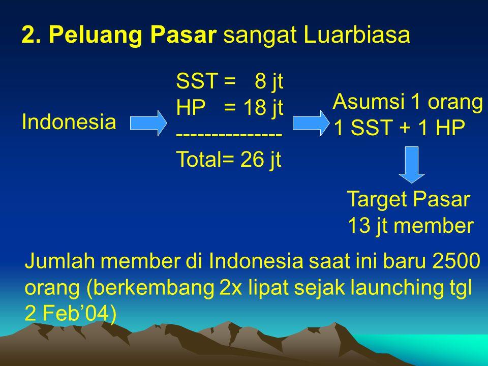 2. Peluang Pasar sangat Luarbiasa Indonesia SST = 8 jt HP = 18 jt --------------- Total= 26 jt Asumsi 1 orang 1 SST + 1 HP Target Pasar 13 jt member J