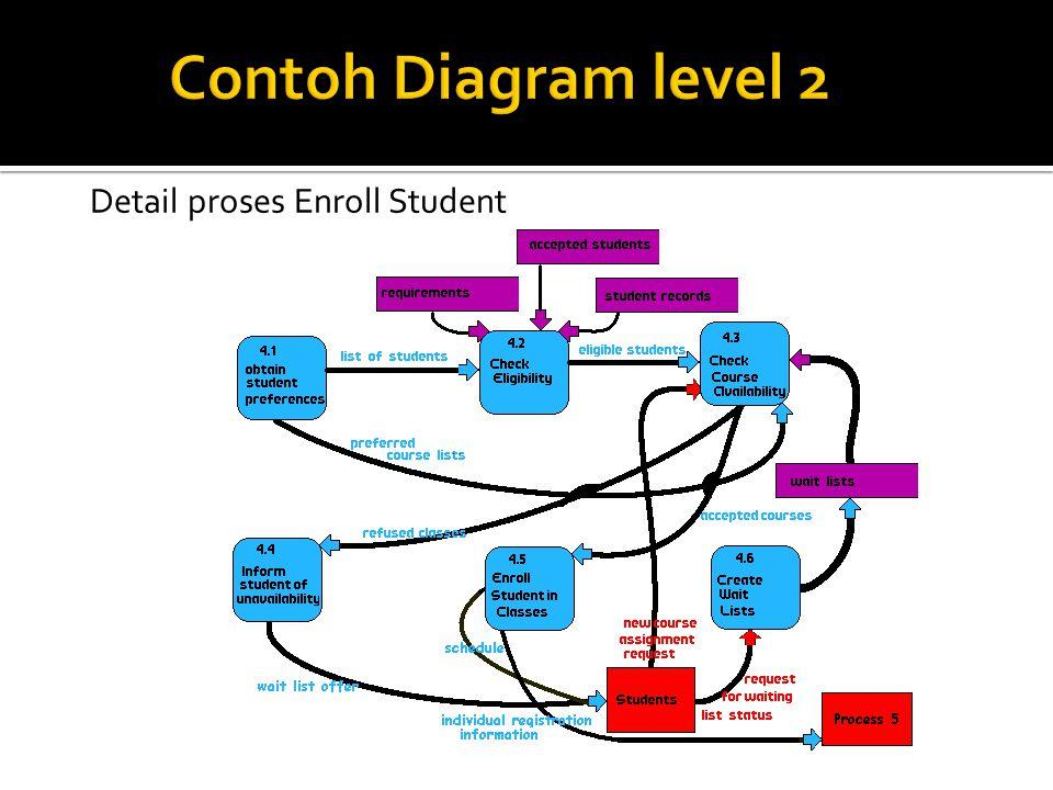 Detail proses Enroll Student