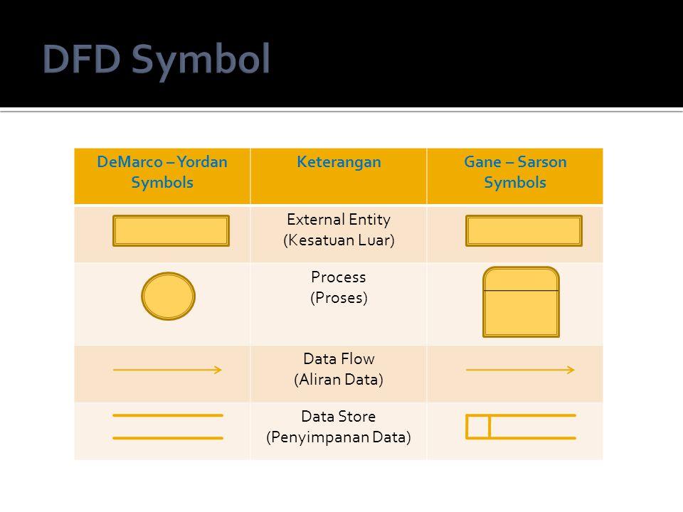 DeMarco – Yordan Symbols KeteranganGane – Sarson Symbols External Entity (Kesatuan Luar) Process (Proses) Data Flow (Aliran Data) Data Store (Penyimpa