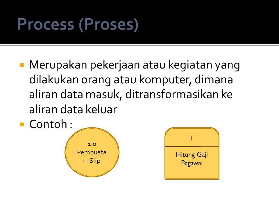  Menggambarkan aliran data dari satu proses ke proses lain  Menggunakan anak panah  Contoh bentuk penggunaan :  Laporan tercetak yang dihasilkan sistem  Output pada layar komputer  Masukan untuk komputer  Komunikasi ucapan  Dsb…
