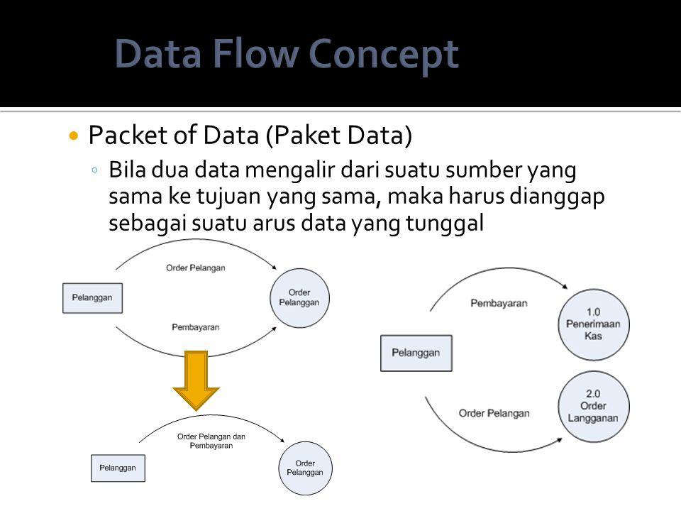 Packet of Data (Paket Data) ◦ Bila dua data mengalir dari suatu sumber yang sama ke tujuan yang sama, maka harus dianggap sebagai suatu arus data yang