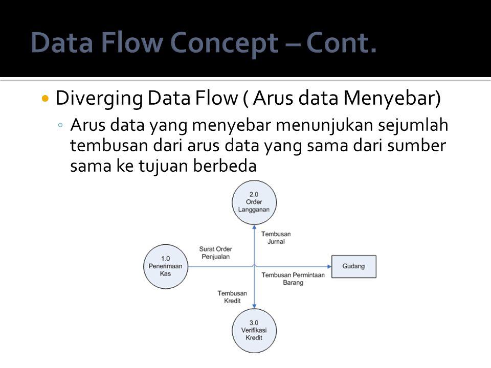 Diverging Data Flow ( Arus data Menyebar) ◦ Arus data yang menyebar menunjukan sejumlah tembusan dari arus data yang sama dari sumber sama ke tujuan b