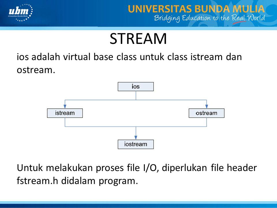 STREAM ios adalah virtual base class untuk class istream dan ostream. Untuk melakukan proses file I/O, diperlukan file header fstream.h didalam progra