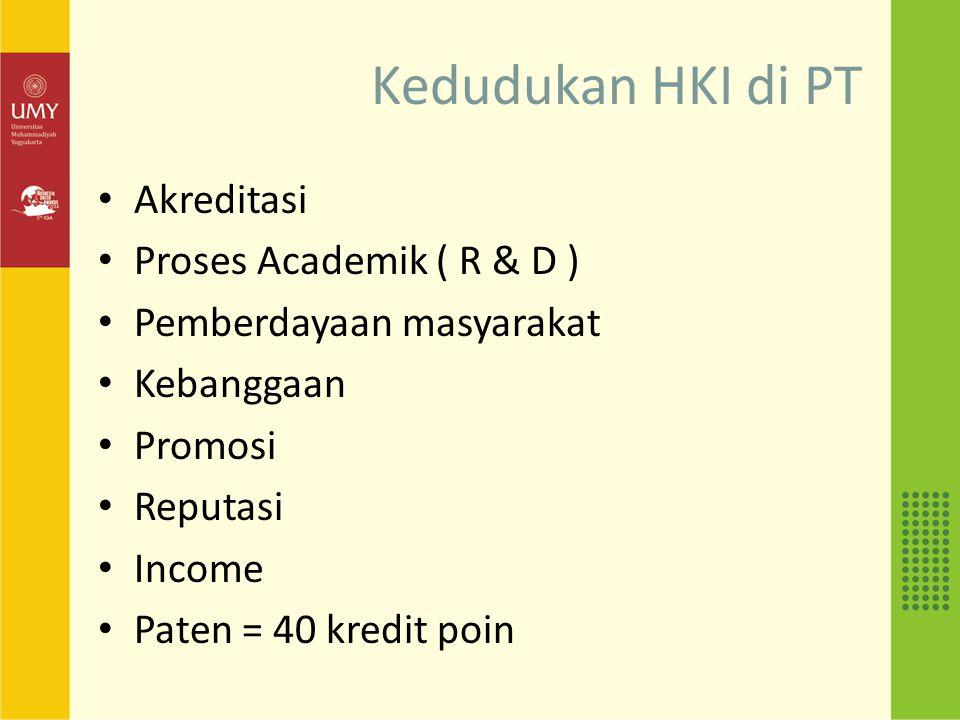 Kedudukan HKI di PT Akreditasi Proses Academik ( R & D ) Pemberdayaan masyarakat Kebanggaan Promosi Reputasi Income Paten = 40 kredit poin