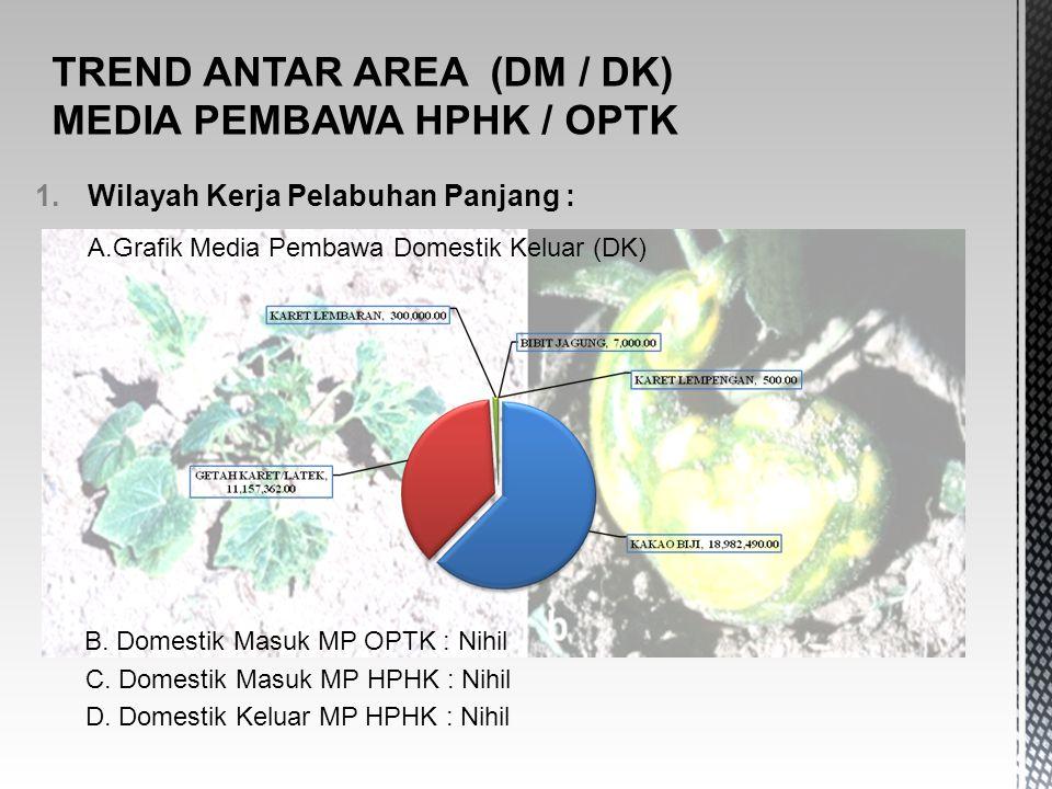 1.Wilayah Kerja Pelabuhan Panjang : A.Grafik Media Pembawa Domestik Keluar (DK) B. Domestik Masuk MP OPTK : Nihil C. Domestik Masuk MP HPHK : Nihil D.