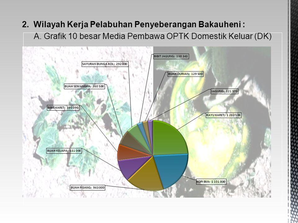 2. Wilayah Kerja Pelabuhan Penyeberangan Bakauheni : A. Grafik 10 besar Media Pembawa OPTK Domestik Keluar (DK)