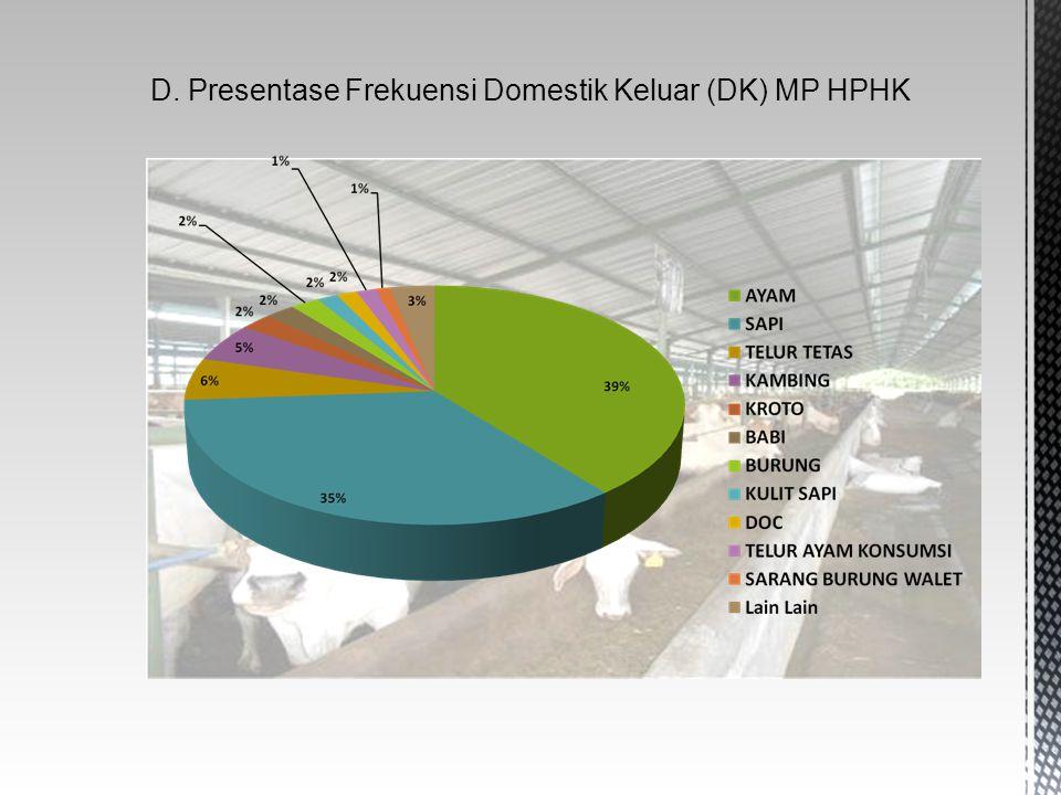 D. Presentase Frekuensi Domestik Keluar (DK) MP HPHK