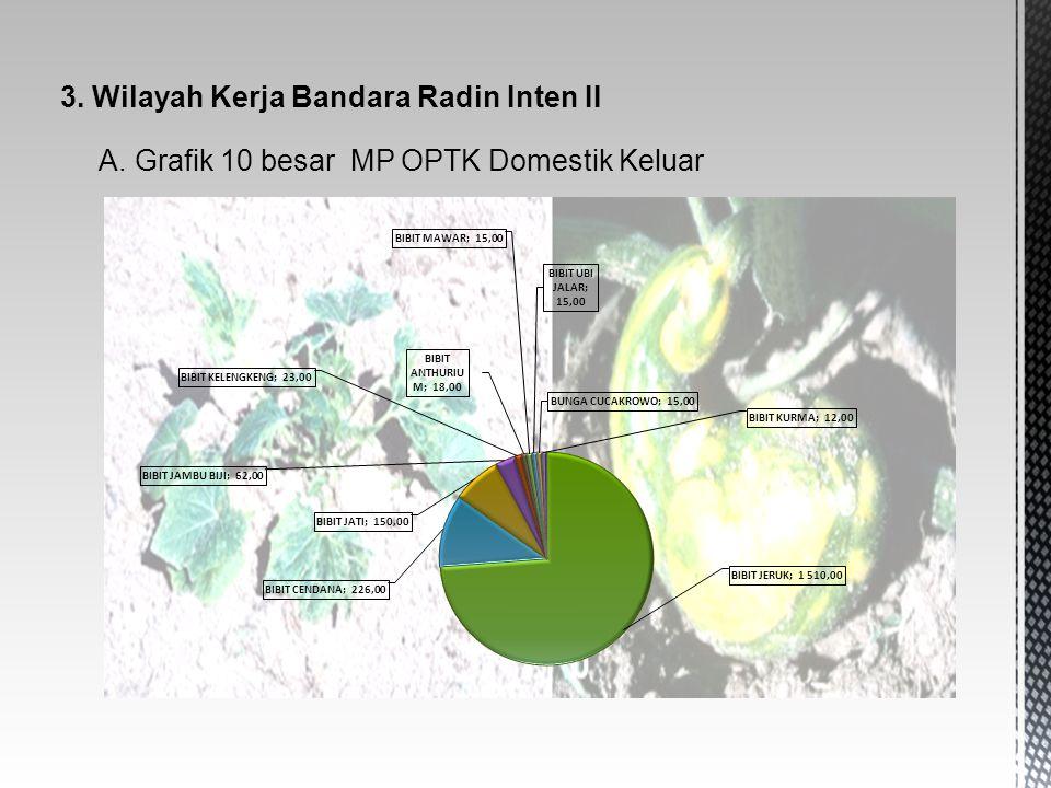 3. Wilayah Kerja Bandara Radin Inten II A. Grafik 10 besar MP OPTK Domestik Keluar