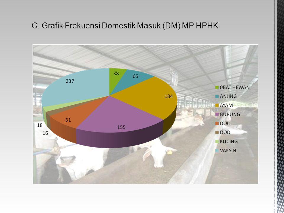 C. Grafik Frekuensi Domestik Masuk (DM) MP HPHK