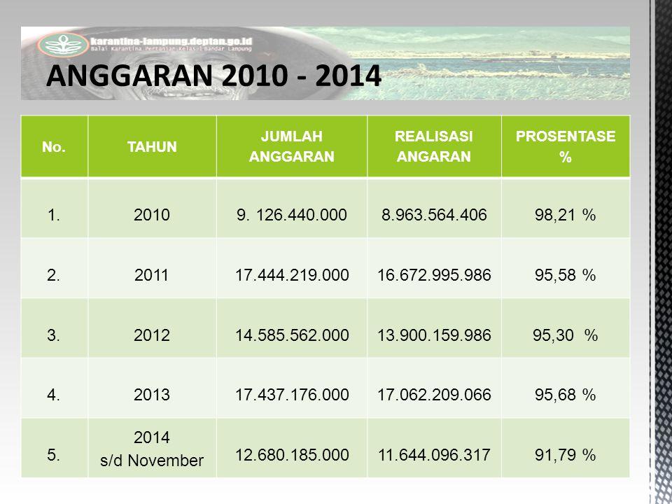No.TAHUN JUMLAH ANGGARAN REALISASI ANGARAN PROSENTASE % 1.20109. 126.440.0008.963.564.40698,21 % 2.201117.444.219.00016.672.995.98695,58 % 3.201214.58
