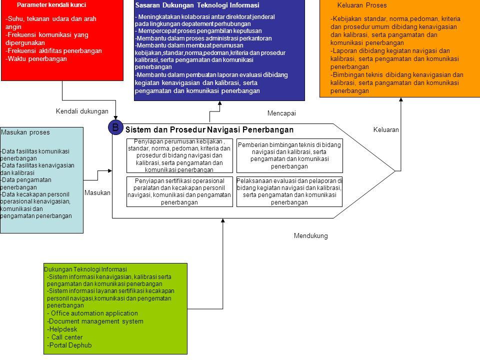 B Sistem dan Prosedur Navigasi Penerbangan Penyiapan perumusan kebijakan, standar, norma, pedoman, kriteria dan prosedur di bidang navigasi dan kalibr