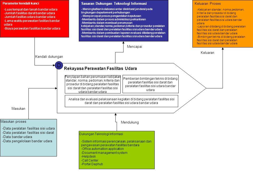 D Rekayasa Perawatan Fasilitas Udara Penyiapan bahan perumusan kebijakan standar, norma, pedoman, kriteria dan prosedur di bidang peralatan fasilitas