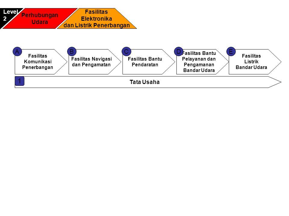 Fasilitas Komunikasi Penerbangan Fasilitas Navigasi dan Pengamatan Fasilitas Bantu Pelayanan dan Pengamanan Bandar Udara Fasilitas Bantu Pendaratan AC