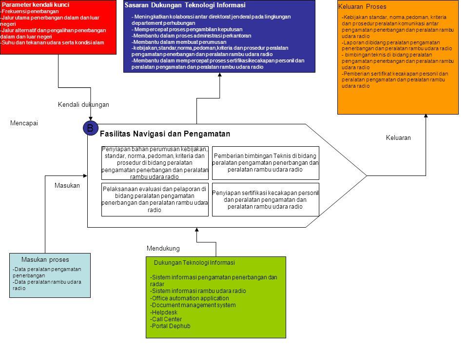 B Fasilitas Navigasi dan Pengamatan Penyiapan bahan perumusan kebijakan, standar, norma, pedoman, kriteria dan prosedur di bidang peralatan pengamatan