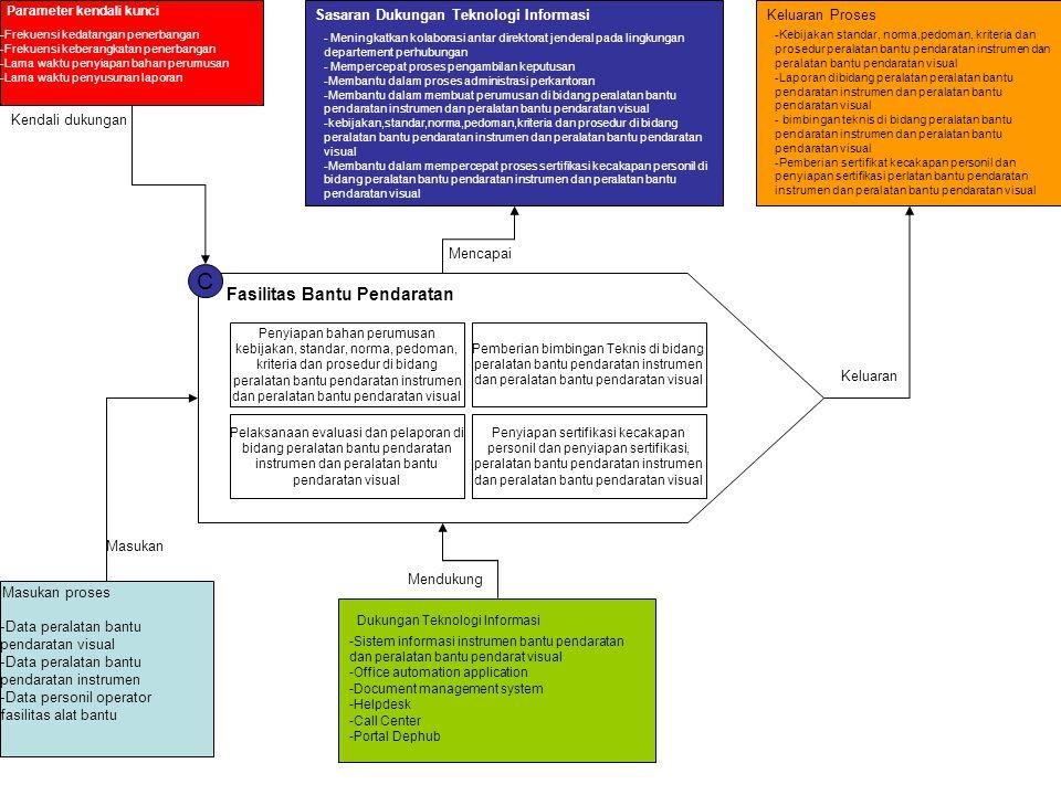C Fasilitas Bantu Pendaratan Penyiapan bahan perumusan kebijakan, standar, norma, pedoman, kriteria dan prosedur di bidang peralatan bantu pendaratan
