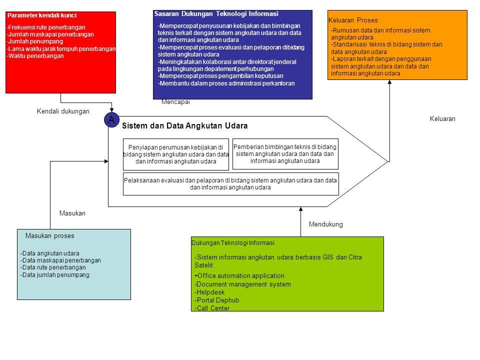 A Sistem dan Data Angkutan Udara Penyiapan perumusan kebijakan di bidang sistem angkutan udara dan data dan informasi angkutan udara Pemberian bimbing
