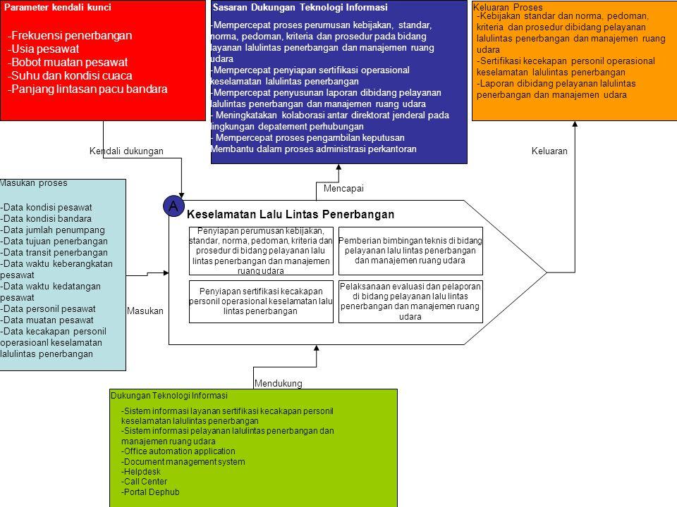 A Keselamatan Lalu Lintas Penerbangan Penyiapan perumusan kebijakan, standar, norma, pedoman, kriteria dan prosedur di bidang pelayanan lalu lintas pe