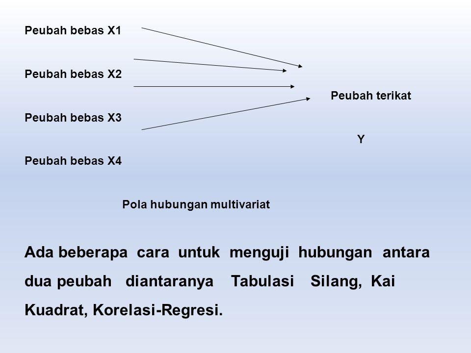 Peubah bebas X1 Peubah bebas X2 Peubah terikat Peubah bebas X3 Y Peubah bebas X4 Pola hubungan multivariat Ada beberapa cara untuk menguji hubungan an