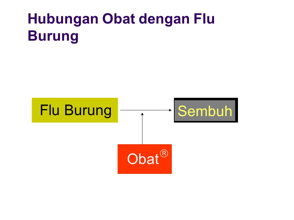 Hubungan Antar Variabel (Jenis Variabel) Variabel bebas (independent variable, antecedent variable, experiential variable) Variabel tergantung (dependent variable, manifestational variable) Confounding variable (confounder, variabel perancu) Variabel antara Variabel luar