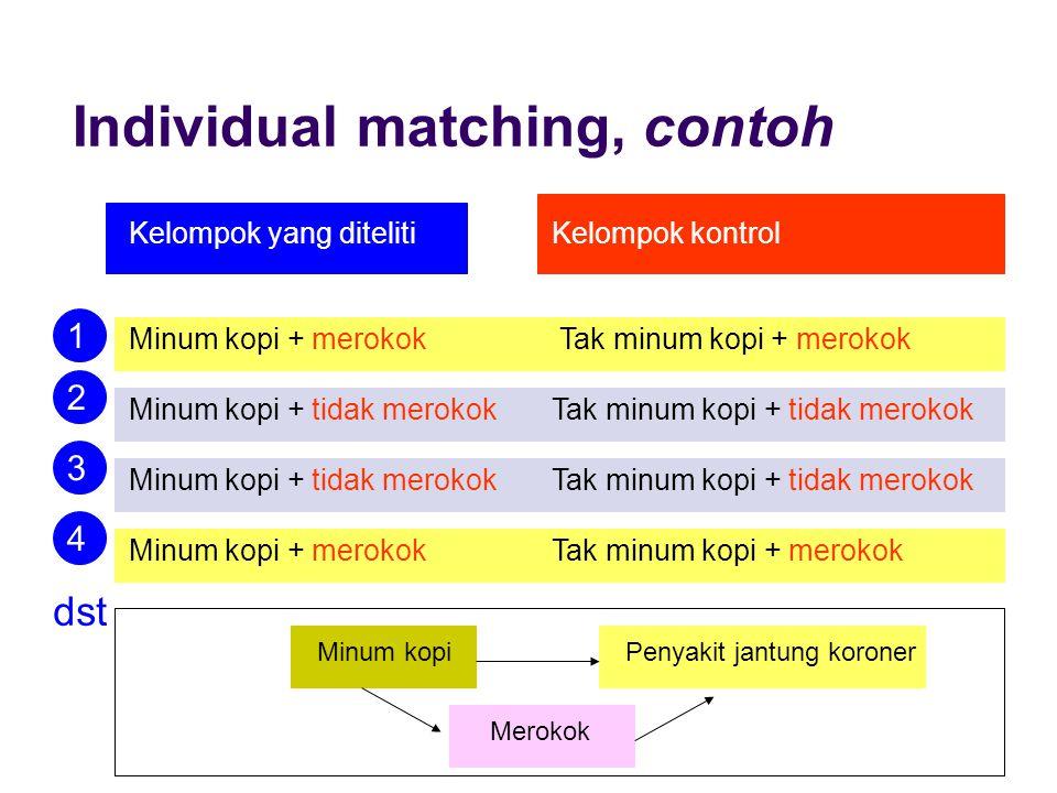 Individual matching, contoh Kelompok yang ditelitiKelompok kontrol Minum kopi + merokok Tak minum kopi + merokok Minum kopi + tidak merokokTak minum k