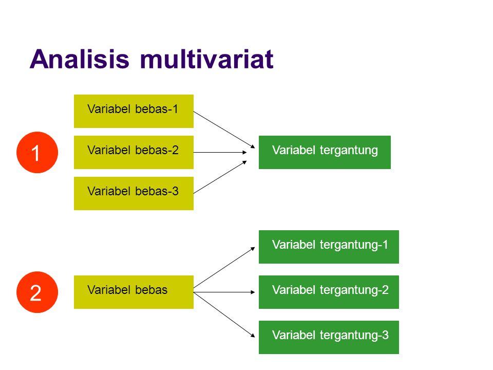 Analisis multivariat Variabel bebas-1 Variabel bebas-2 Variabel bebas-3 Variabel tergantung 1 Variabel tergantung-1 Variabel tergantung-2 Variabel ter