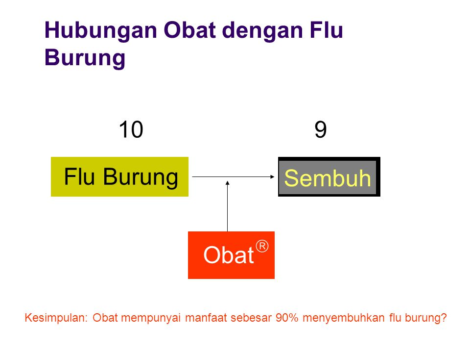 Hubungan Obat dengan Flu Burung Flu Burung Sembuh Obat 10 9 Kesimpulan: Obat mempunyai manfaat sebesar 90% menyembuhkan flu burung? 