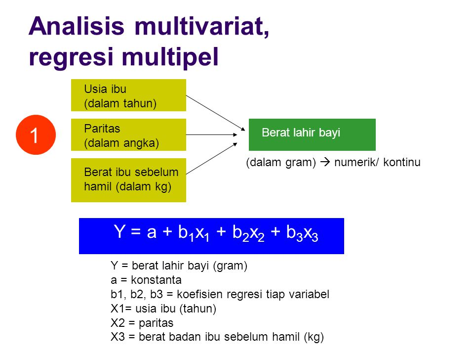 Analisis multivariat, regresi multipel Usia ibu (dalam tahun) Paritas (dalam angka) Berat ibu sebelum hamil (dalam kg) Berat lahir bayi 1 (dalam gram)