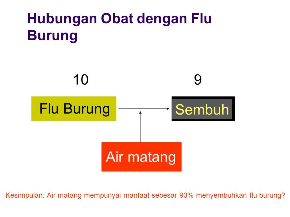 Hubungan Obat dengan Flu Burung Flu Burung Sembuh Air matang 10 9 Kesimpulan: Air matang mempunyai manfaat sebesar 90% menyembuhkan flu burung?