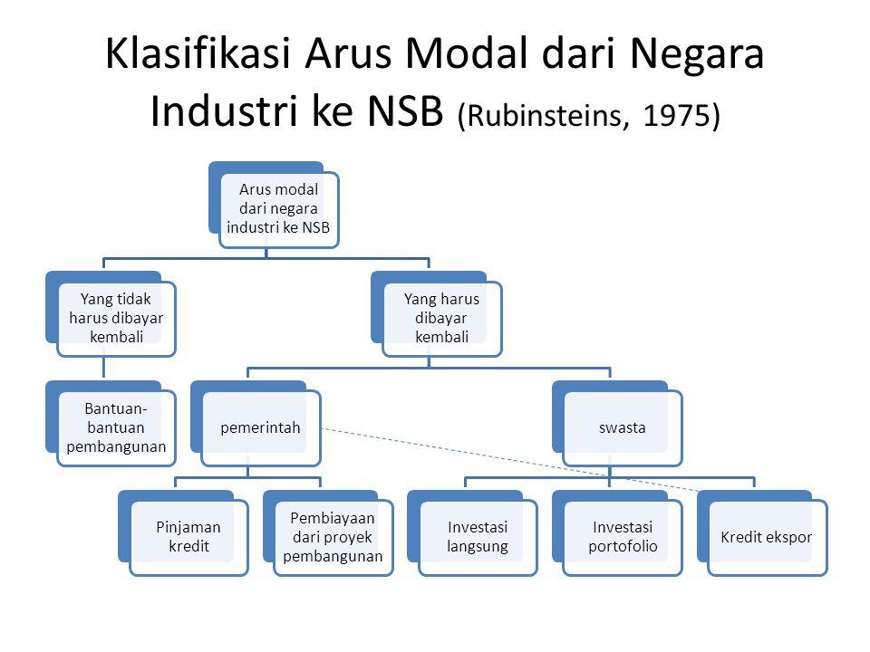 Klasifikasi Arus Modal dari Negara Industri ke NSB (Rubinsteins, 1975) Arus modal dari negara industri ke NSB Yang tidak harus dibayar kembali Bantuan
