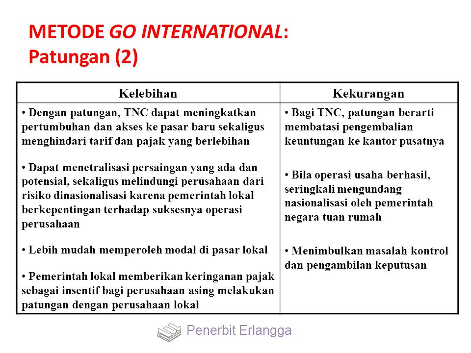 METODE GO INTERNATIONAL: Patungan (2) KelebihanKekurangan Dengan patungan, TNC dapat meningkatkan pertumbuhan dan akses ke pasar baru sekaligus menghi