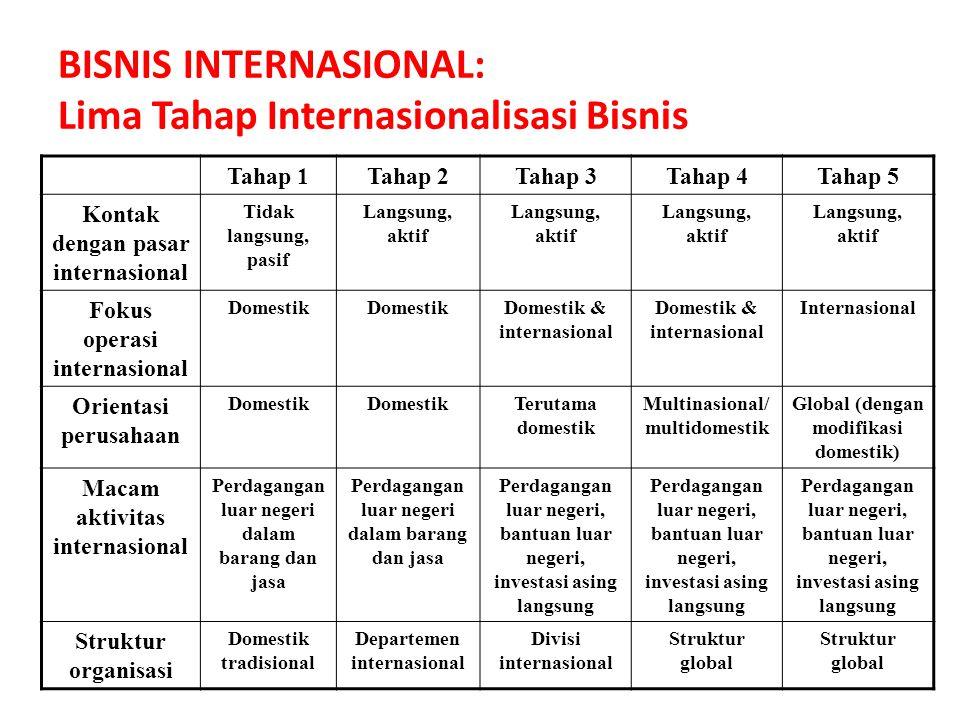 BISNIS INTERNASIONAL: Lima Tahap Internasionalisasi Bisnis Tahap 1Tahap 2Tahap 3Tahap 4Tahap 5 Kontak dengan pasar internasional Tidak langsung, pasif