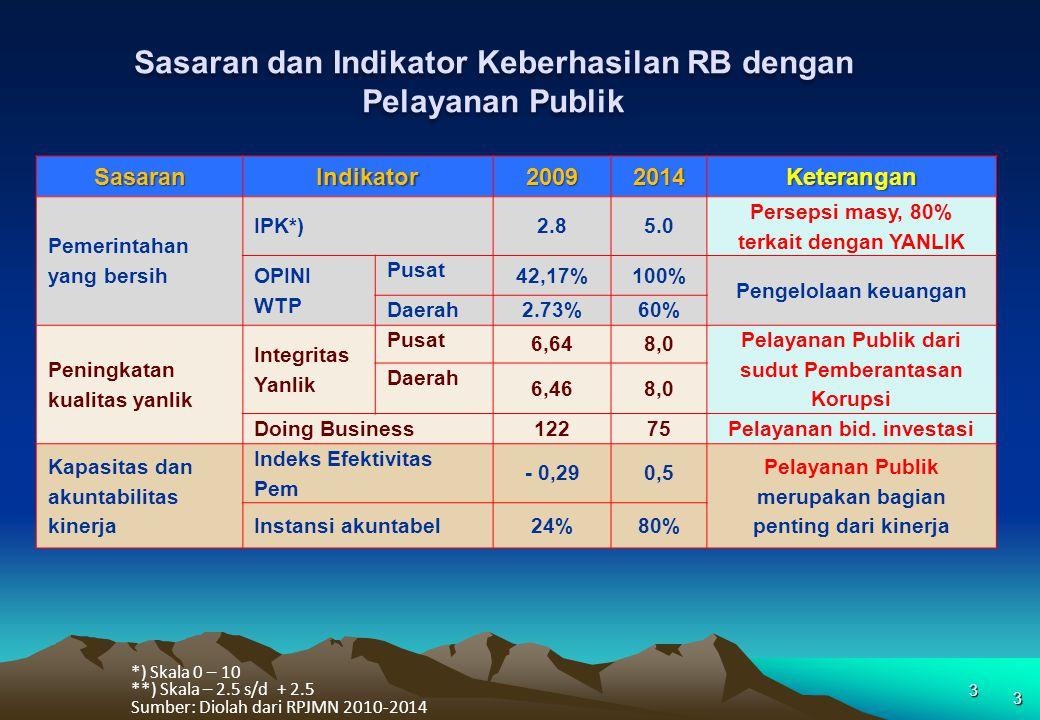 PROGRAM REFORMASI BIROKRASI DALAM RANGKA PENINGKATAN PELAYANAN PUBLIK 2 survey IPK-TI: 2010 = 2,8 IFC-DOING-B=121 IND-INT-KPK=6 yanlik Kualitas buruk: