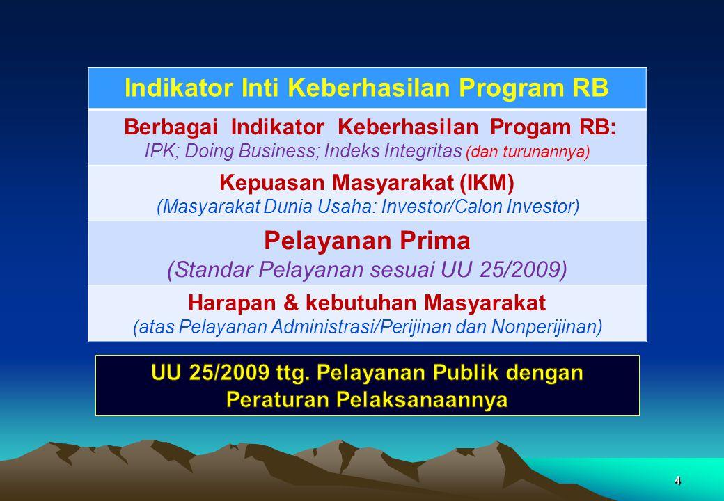 44 Indikator Inti Keberhasilan Program RB Berbagai Indikator Keberhasilan Progam RB: IPK; Doing Business; Indeks Integritas (dan turunannya) Kepuasan Masyarakat (IKM) (Masyarakat Dunia Usaha: Investor/Calon Investor) Pelayanan Prima (Standar Pelayanan sesuai UU 25/2009) Harapan & kebutuhan Masyarakat (atas Pelayanan Administrasi/Perijinan dan Nonperijinan)